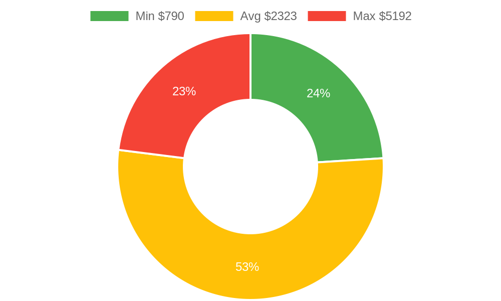 Distribution of excavating contractors costs in Cortez, CO among homeowners