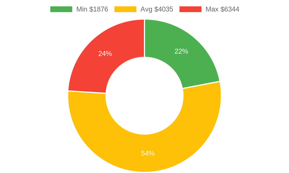 Distribution of general contractors costs in Grand Junction, CO among homeowners