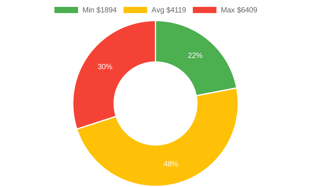 Distribution of general contractors costs in Hesperus, CO among homeowners