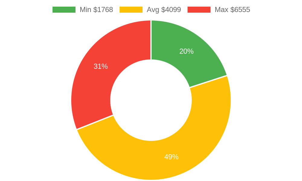 Distribution of heating contractors costs in Grand Junction, CO among homeowners