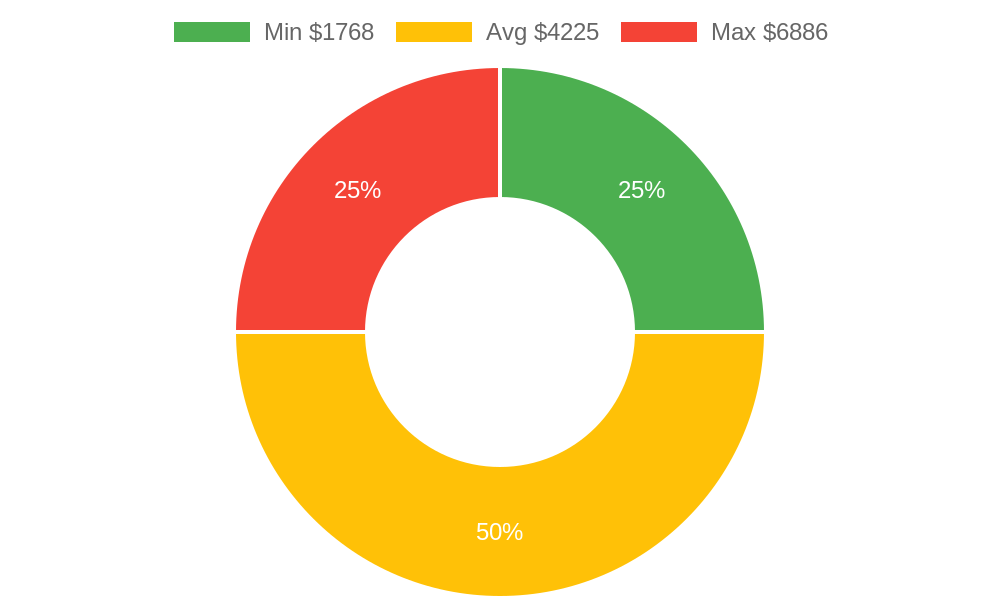 Distribution of heating contractors costs in Mesa County, CO among homeowners