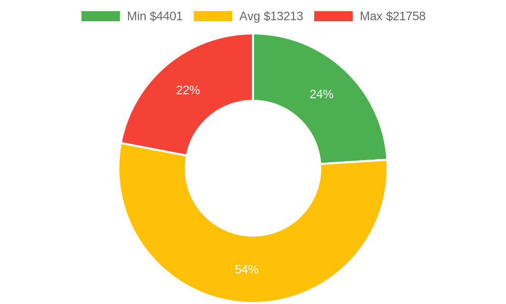 Distribution of remodeling contractors costs in Durango, CO among homeowners
