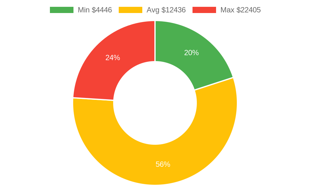 Distribution of remodeling contractors costs in Bayfield, CO among homeowners