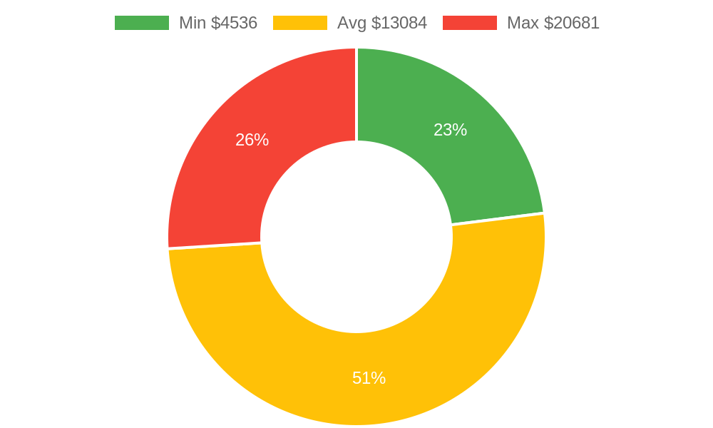 Distribution of remodeling contractors costs in Cortez, CO among homeowners