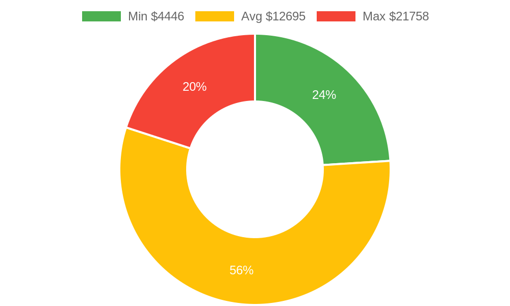 Distribution of remodeling contractors costs in Mesa County, CO among homeowners