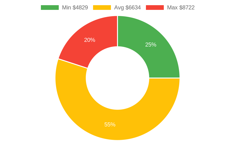 Distribution of painters costs in Pagosa Springs, CO among homeowners