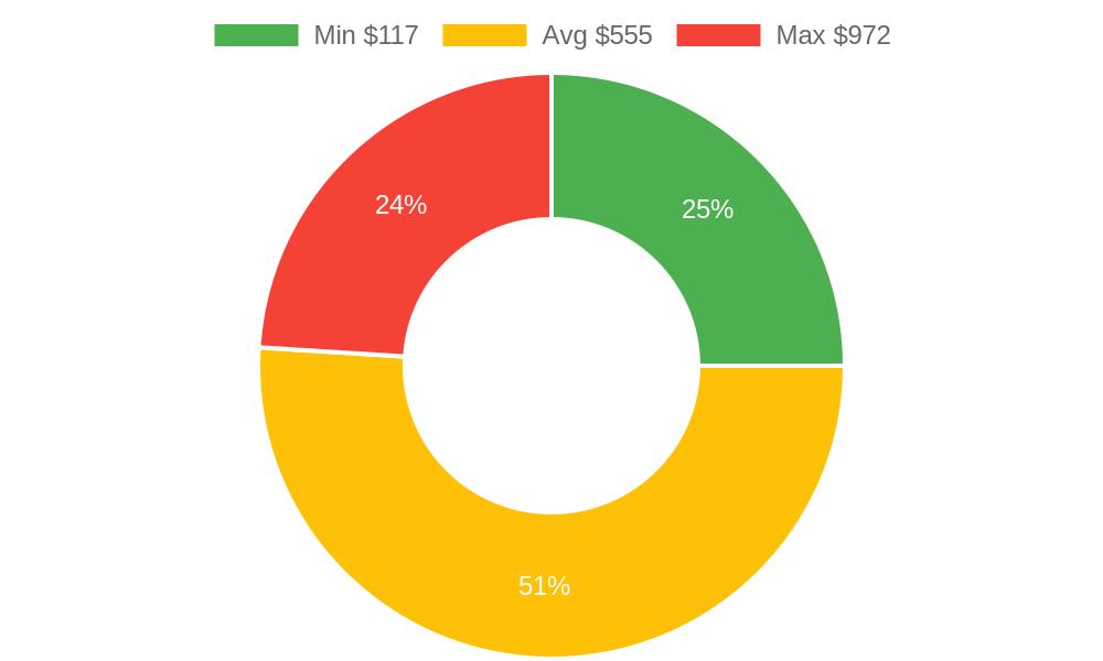 Distribution of welders costs in Durango, CO among homeowners