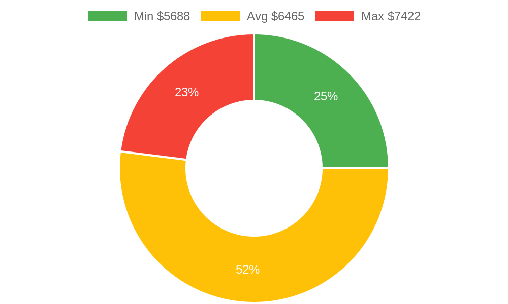 Distribution of roofing contractors costs in Durango, CO among homeowners