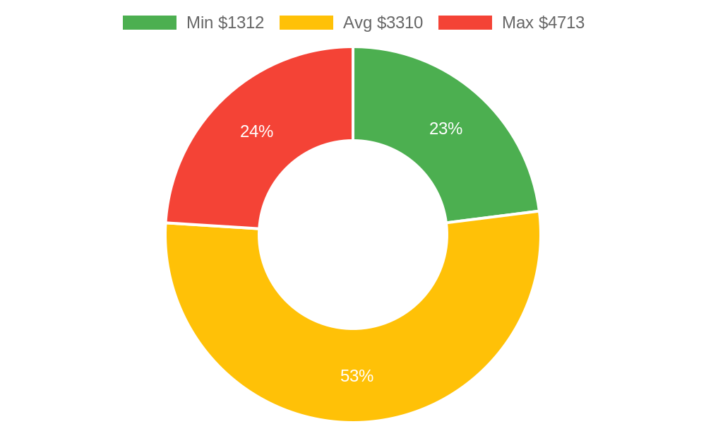 Distribution of air conditioning contractors costs in Grand Junction, CO among homeowners