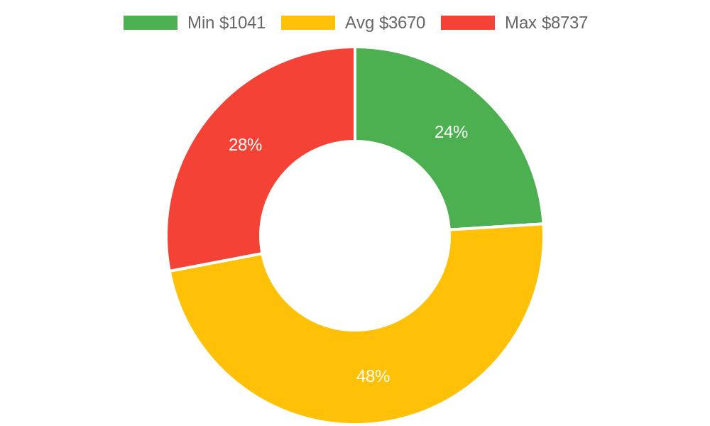 Distribution of interior designers costs in Grand Junction, CO among homeowners