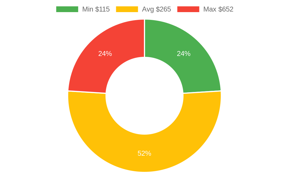 Distribution of handyman costs in Pagosa Springs, CO among homeowners