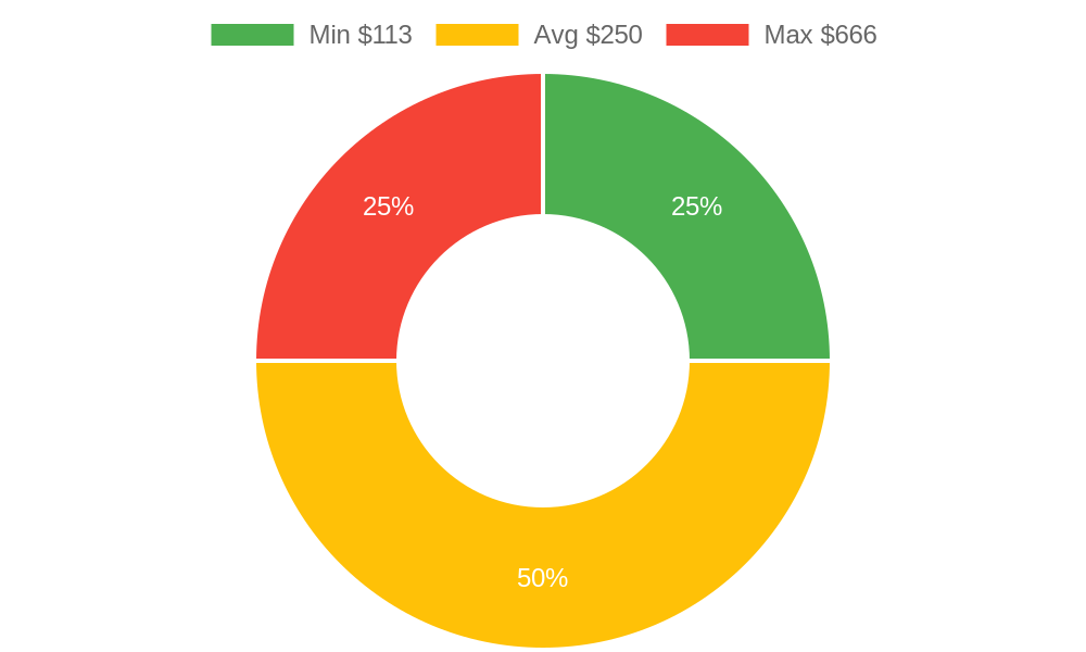 Distribution of handyman costs in Uncompahgre, CO among homeowners
