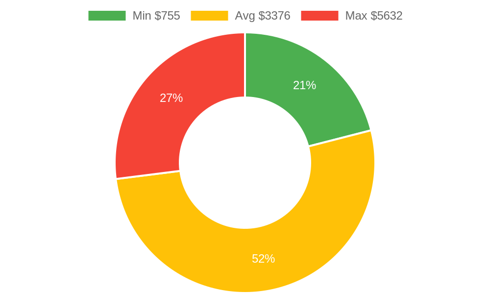 Distribution of flooring contractor costs in Grand Junction, CO among homeowners