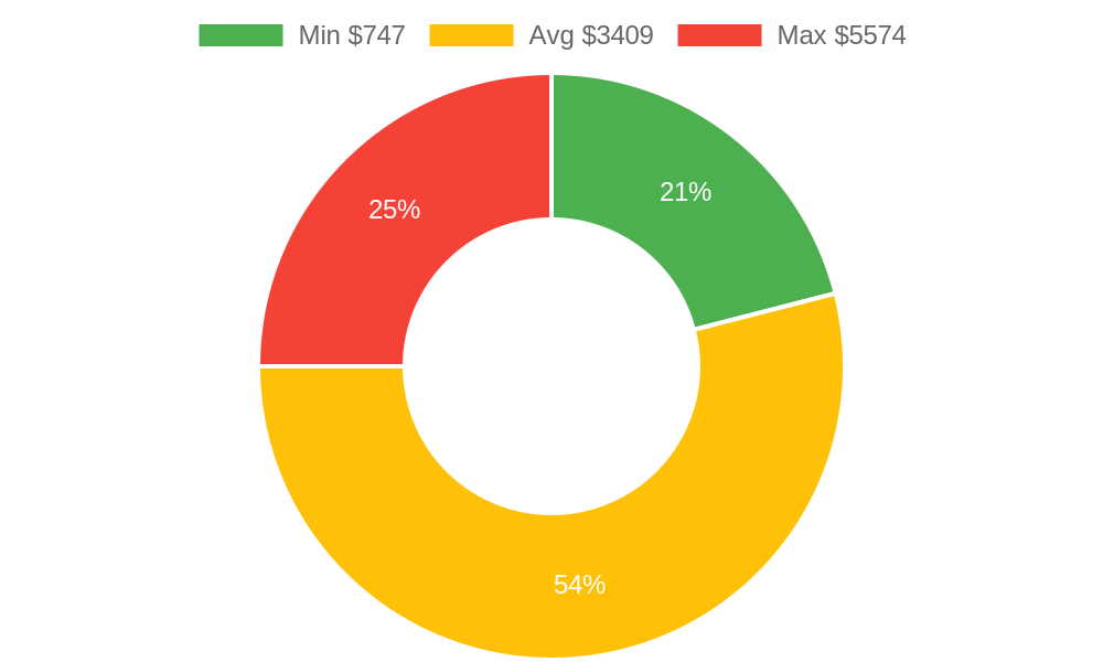 Distribution of flooring contractor costs in Montrose, CO among homeowners
