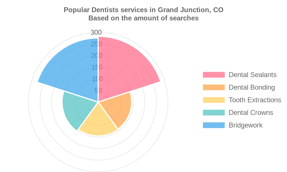Popular services provided by dentists in Grand Junction, CO