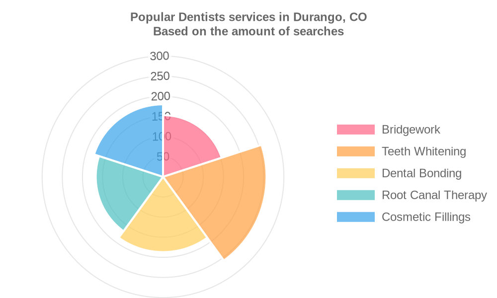 Popular services provided by dentists in Durango, CO
