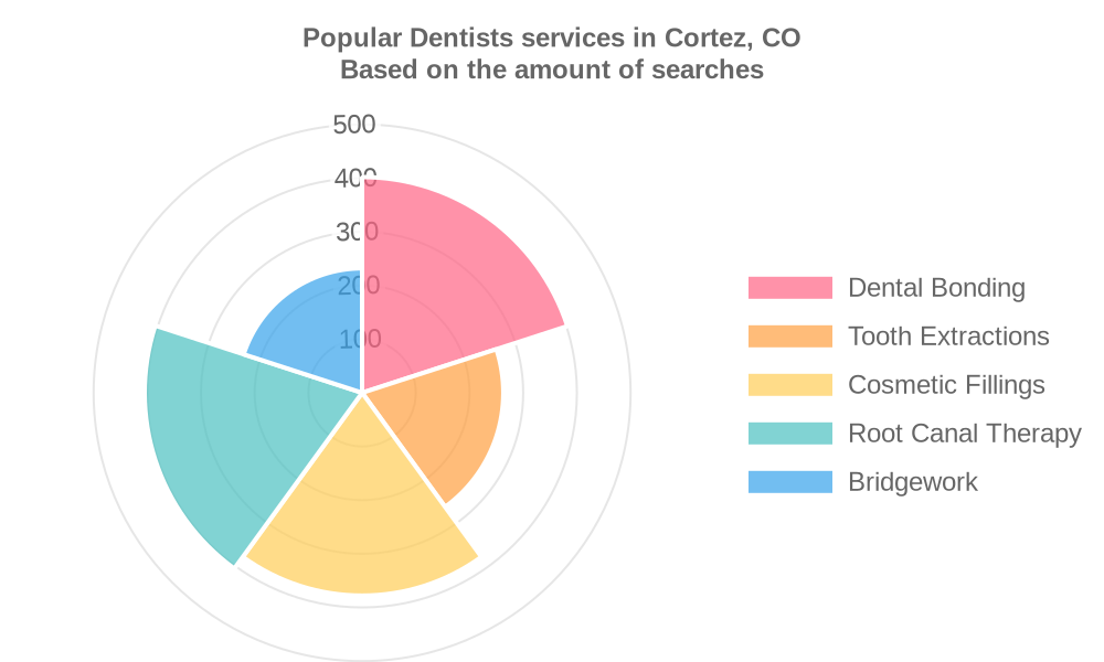 Popular services provided by dentists in Cortez, CO