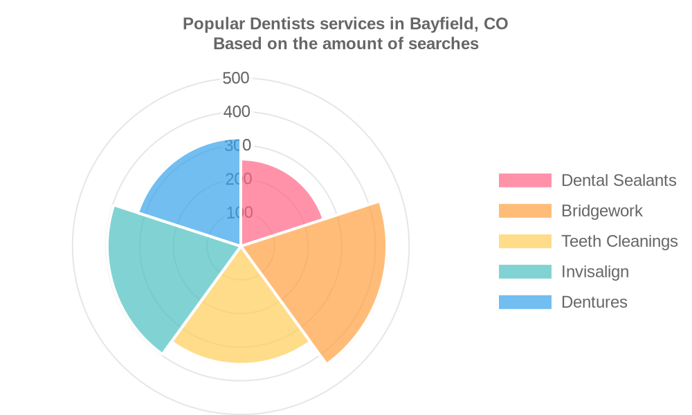 Popular services provided by dentists in Bayfield, CO