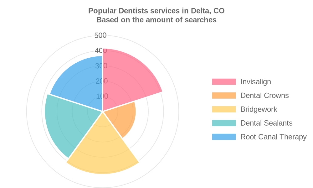 Popular services provided by dentists in Delta, CO