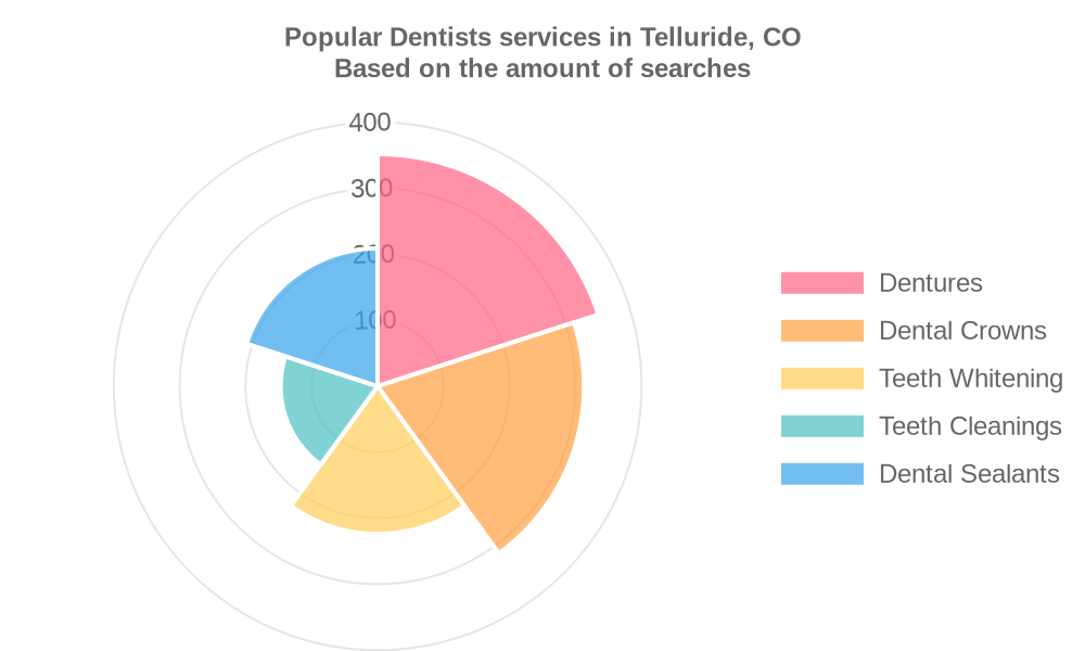 Popular services provided by dentists in Telluride, CO