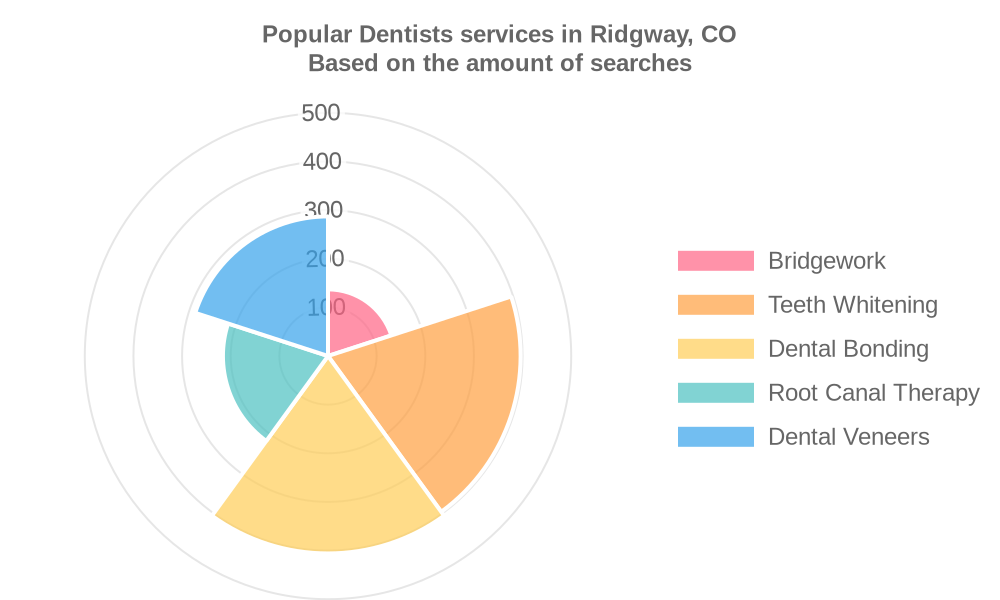 Popular services provided by dentists in Ridgway, CO