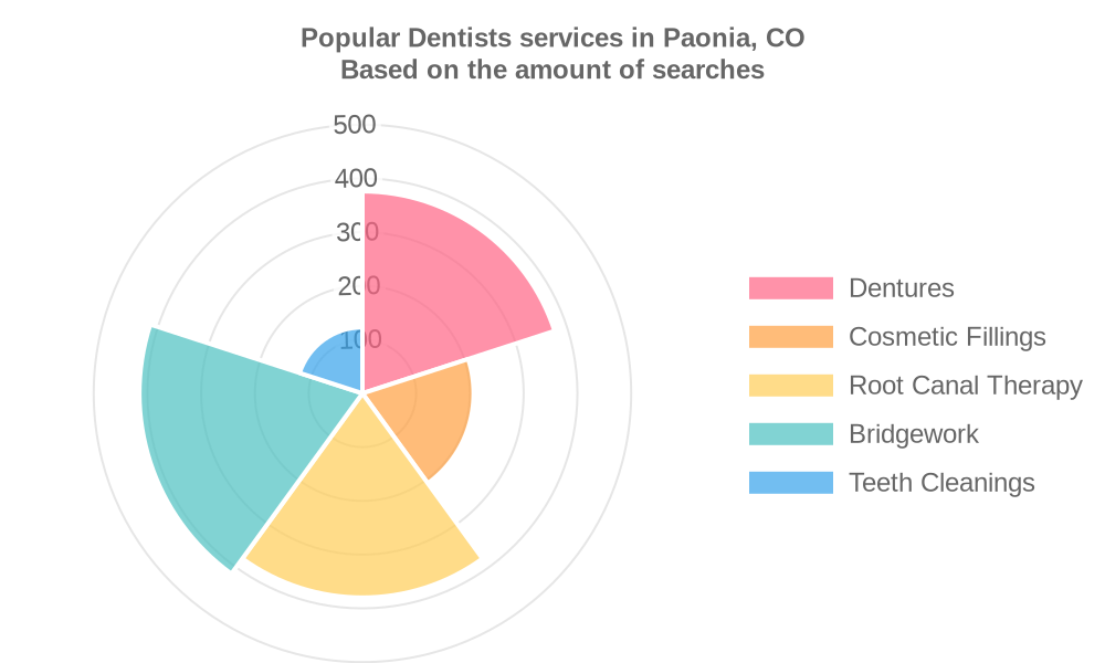 Popular services provided by dentists in Paonia, CO