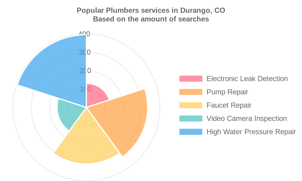Popular services provided by plumbers in Durango, CO