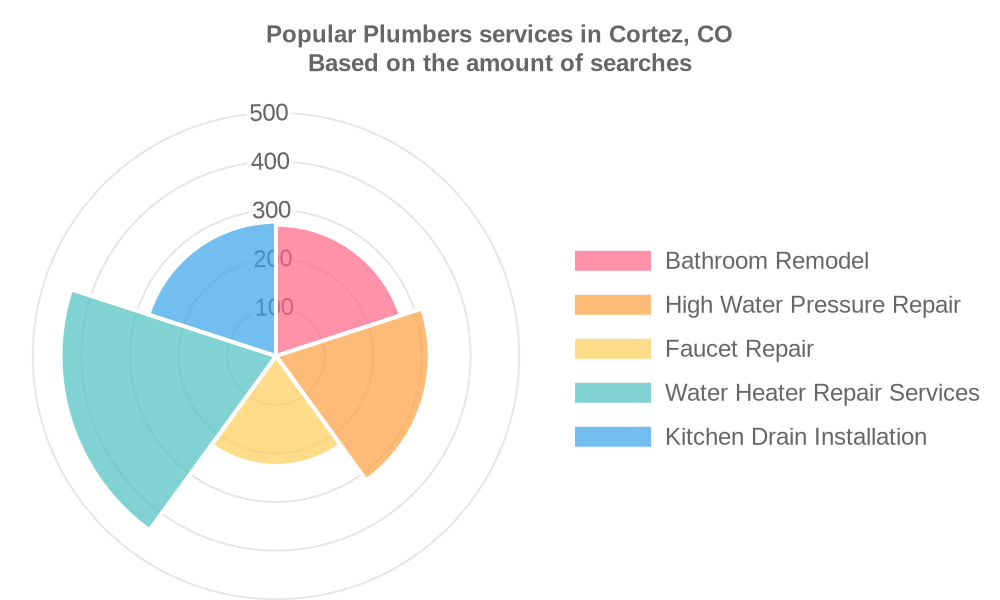 Popular services provided by plumbers in Cortez, CO