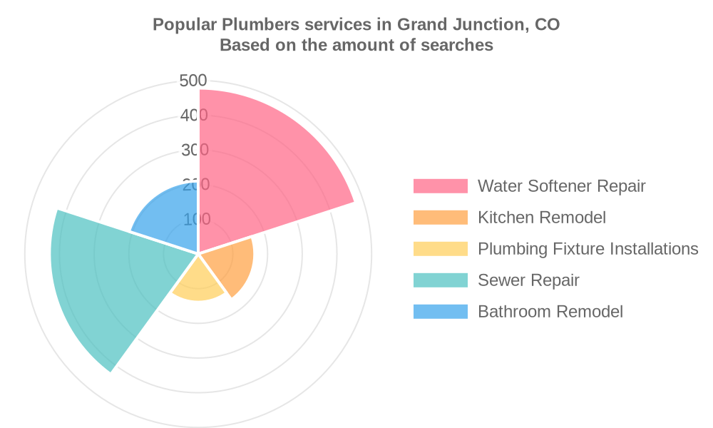 Popular services provided by plumbers in Grand Junction, CO