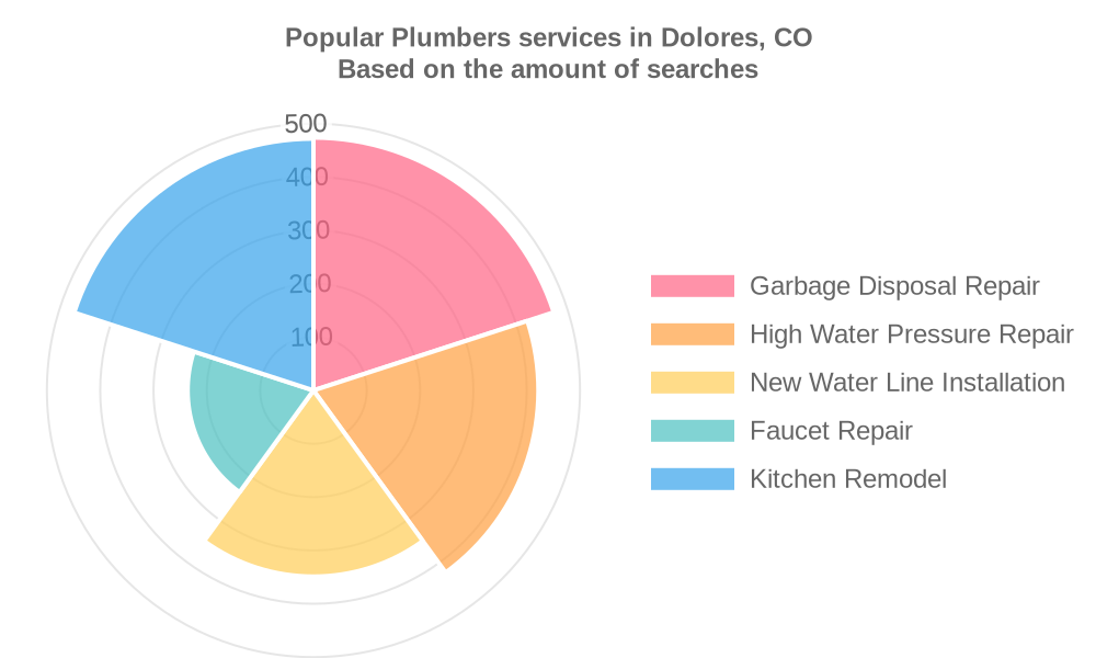 Popular services provided by plumbers in Dolores, CO