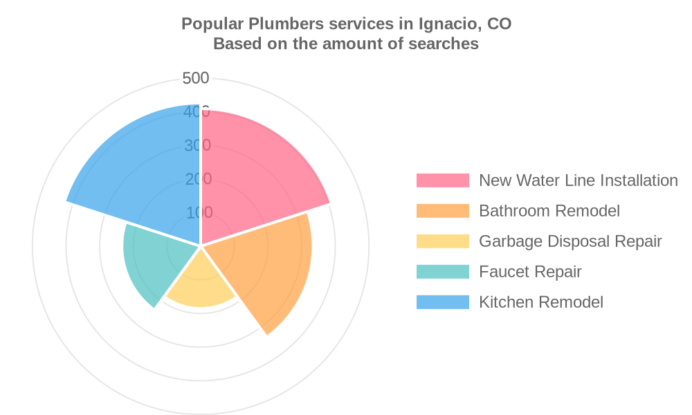 Popular services provided by plumbers in Ignacio, CO