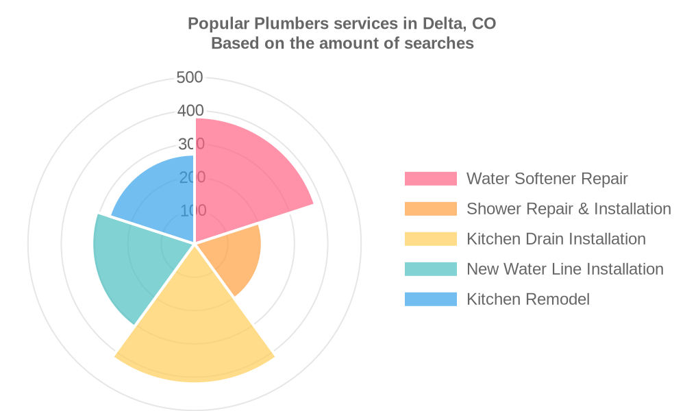 Popular services provided by plumbers in Delta, CO