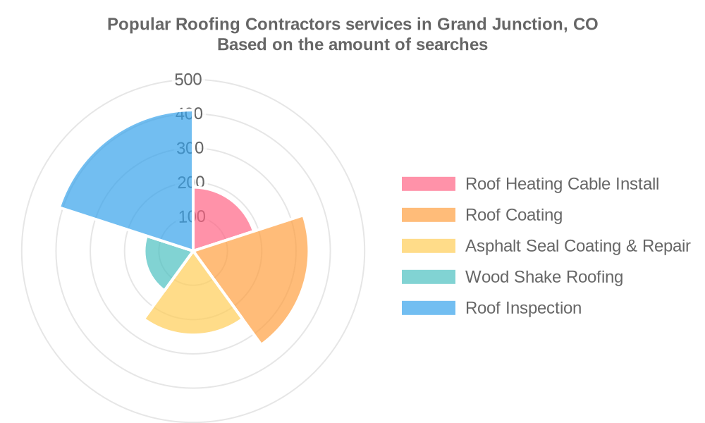 Popular services provided by roofing contractors in Grand Junction, CO
