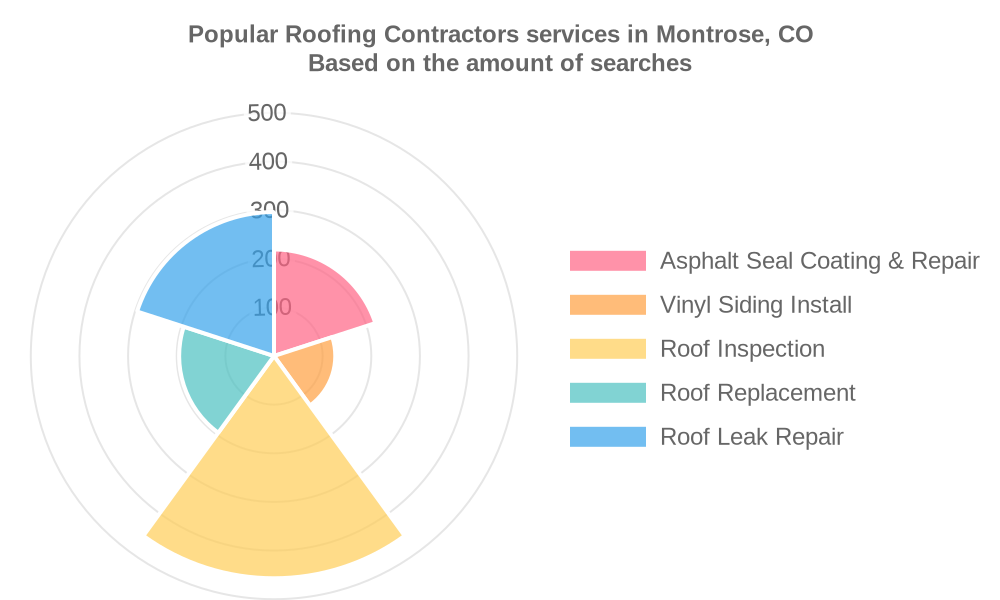 Popular services provided by roofing contractors in Montrose, CO