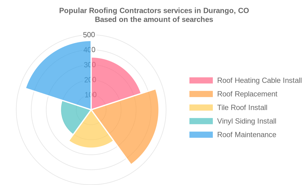 Popular services provided by roofing contractors in Durango, CO