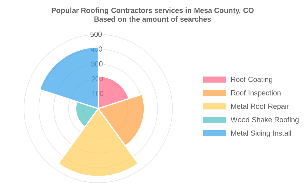 Popular services provided by roofing contractors in Mesa County, CO