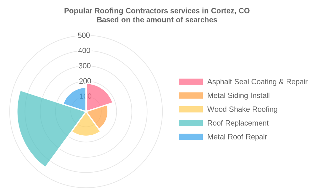 Popular services provided by roofing contractors in Cortez, CO