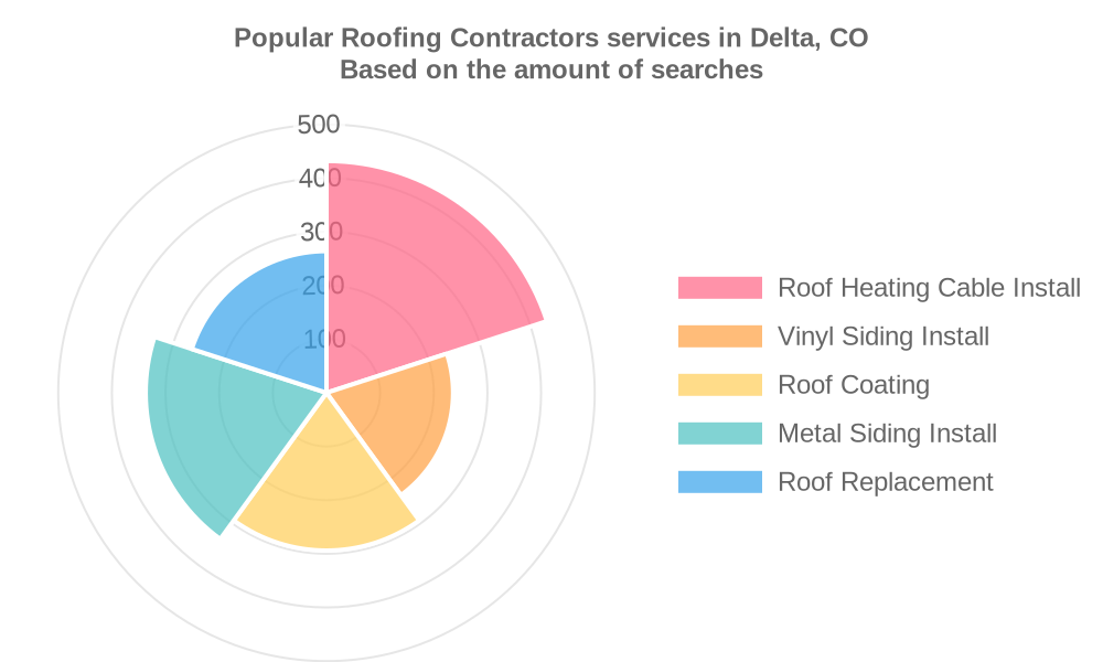 Popular services provided by roofing contractors in Delta, CO