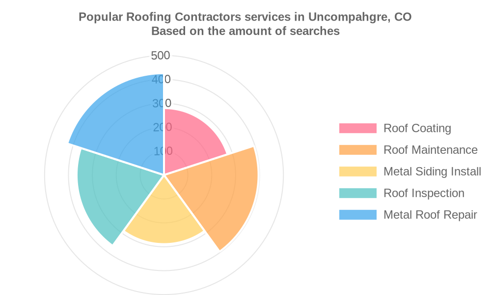 Popular services provided by roofing contractors in Uncompahgre, CO