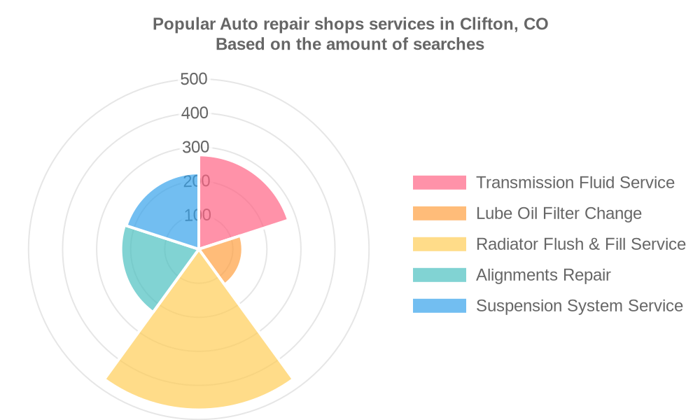 Popular services provided by auto repair shops in Clifton, CO
