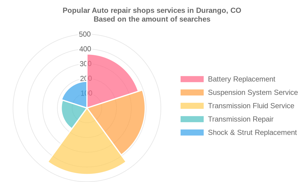 Popular services provided by auto repair shops in Durango, CO