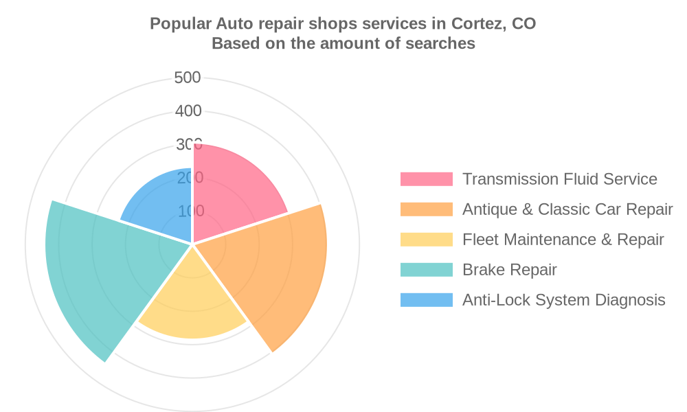 Popular services provided by auto repair shops in Cortez, CO