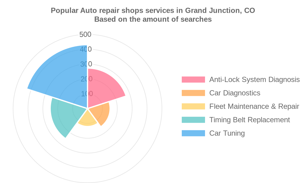 Popular services provided by auto repair shops in Grand Junction, CO