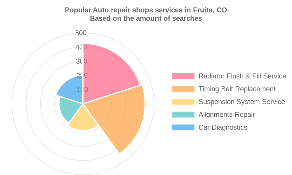 Popular services provided by auto repair shops in Fruita, CO