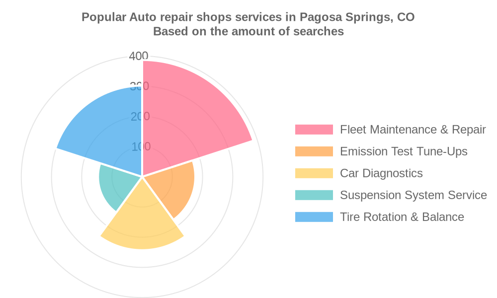 Popular services provided by auto repair shops in Pagosa Springs, CO