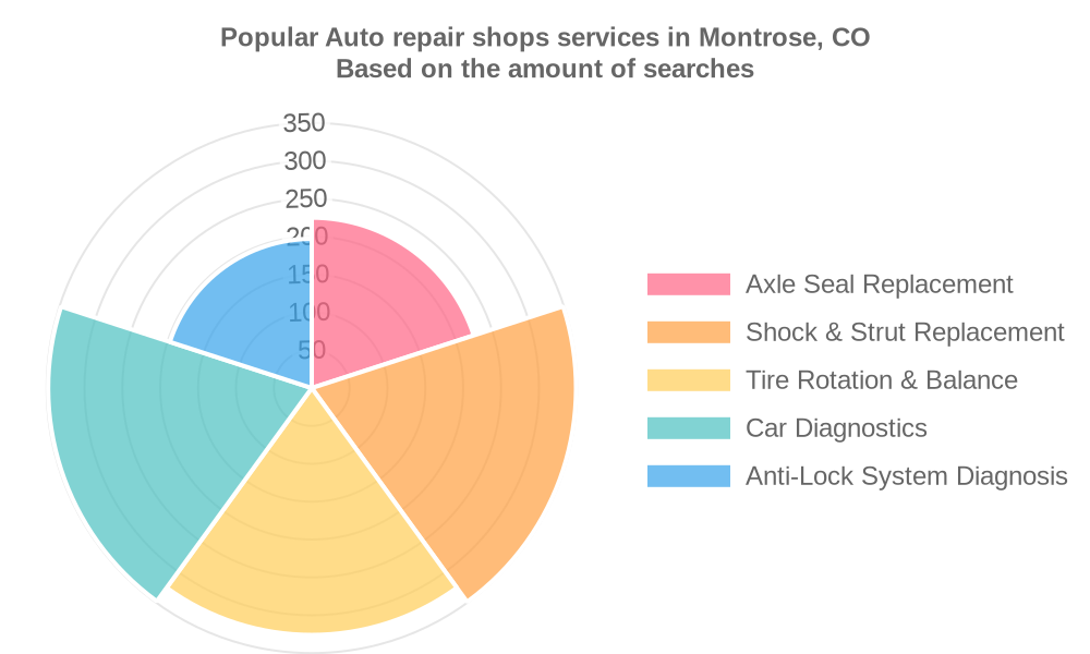 Popular services provided by auto repair shops in Montrose, CO