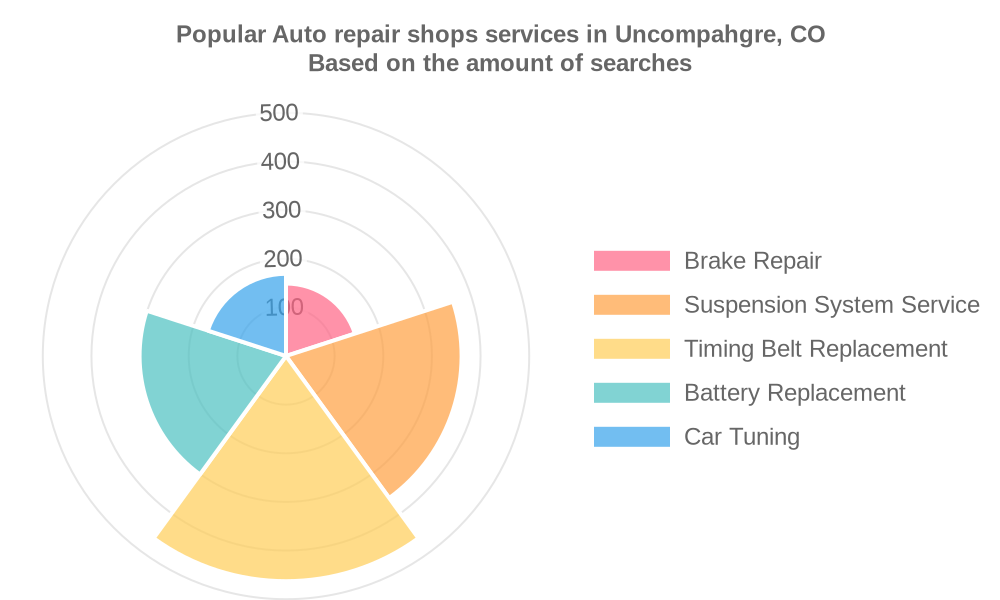 Popular services provided by auto repair shops in Uncompahgre, CO