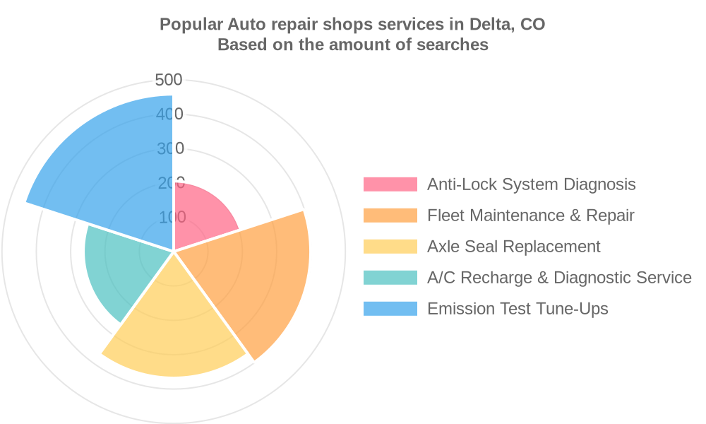 Popular services provided by auto repair shops in Delta, CO