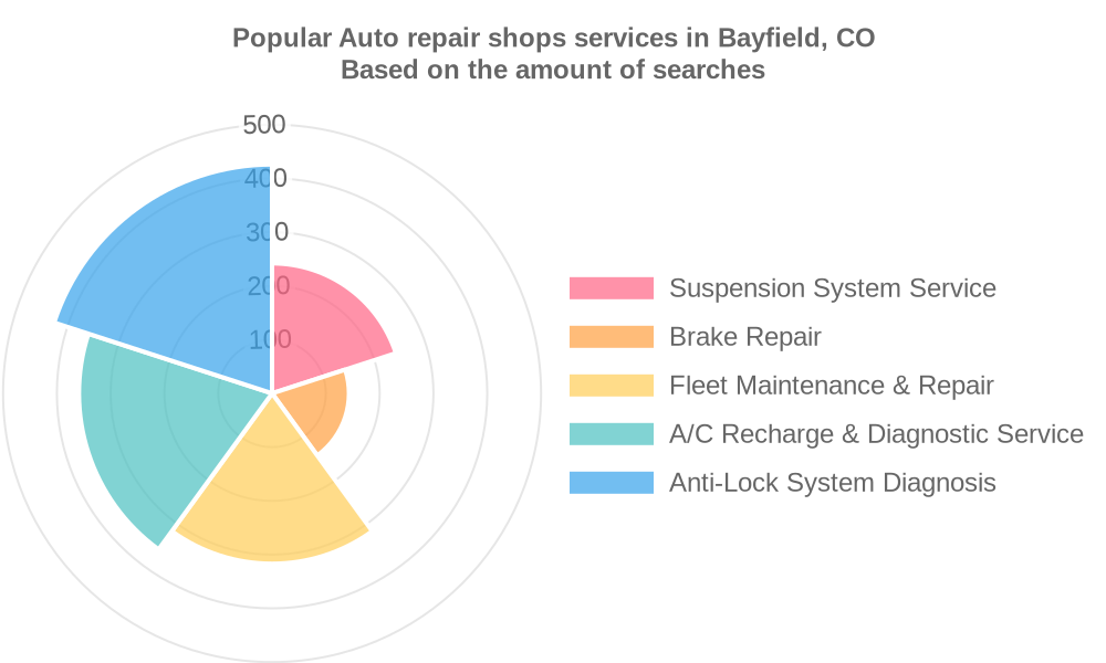 Popular services provided by auto repair shops in Bayfield, CO