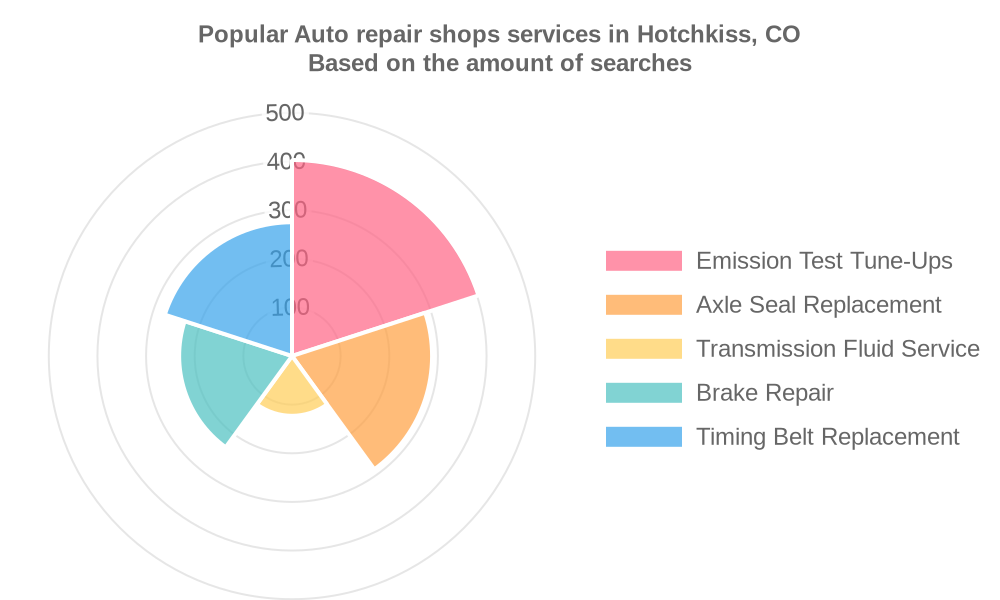 Popular services provided by auto repair shops in Hotchkiss, CO